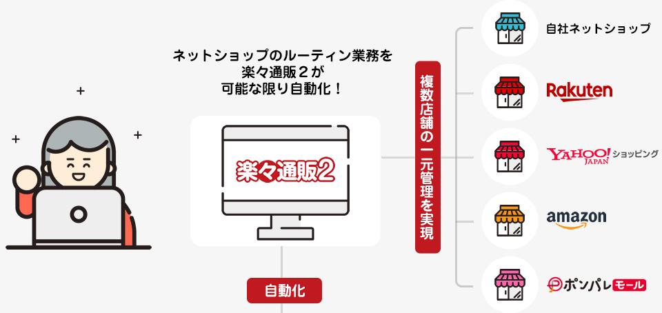 一元管理 ネットショップのルーティン業務を楽々通販2が可能な限り自動化!